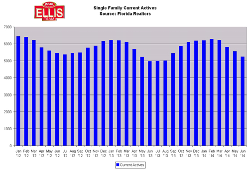 SW Florida Home Prices and Listing Inventory