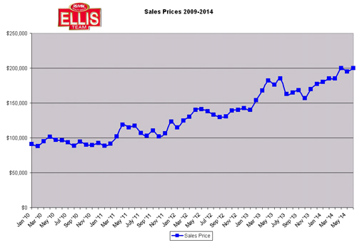 SW Florida Home Prices Fort Myers Real Estate Market Update July 2014